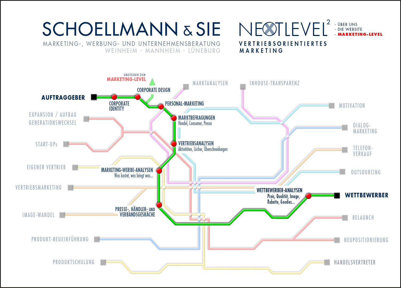 Unsere Marketing-Tools 2 - Schoellmann & Sie ist Werbeagentur, Marketingagentur, Gender Marketing, Webdesign, Personal Marketing, Employer Branding Weinheim Mannheim Heidelberg