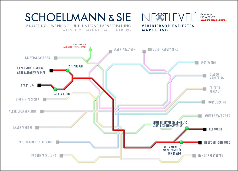 Unsere Marketing-Tools 3 - Schoellmann & Sie ist Werbeagentur, Marketingagentur, Gender Marketing, Webdesign, Personal Marketing, Employer Branding Weinheim Mannheim Heidelberg