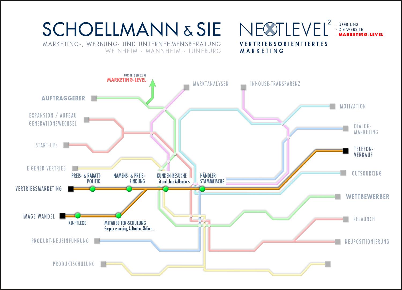 Unsere Marketing-Tools 5 - Schoellmann & Sie ist Werbeagentur, Marketingagentur, Gender Marketing, Webdesign, Personal Marketing, Employer Branding Weinheim Mannheim Heidelberg