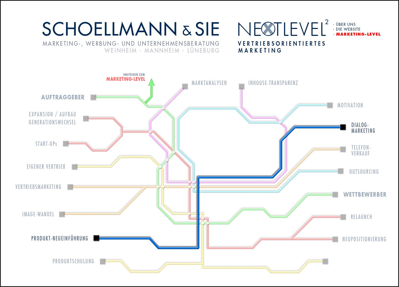 Unsere Marketing-Tools 6 - Schoellmann & Sie ist Werbeagentur, Marketingagentur, Gender Marketing, Webdesign, Personal Marketing, Employer Branding Weinheim Mannheim Heidelberg