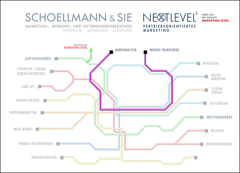 Unsere Marketing-Tools 8 - Schoellmann & Sie ist Werbeagentur, Marketingagentur, Gender Marketing, Webdesign, Personal Marketing, Employer Branding Weinheim Mannheim Heidelberg